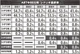 攻殻機動隊S.A.C. 2nd GIGのART中REG時シナリオ選択率