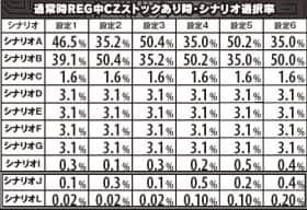 攻殻機動隊S.A.C. 2nd GIGの通常時REG中CZストックあり時シナリオ選択率