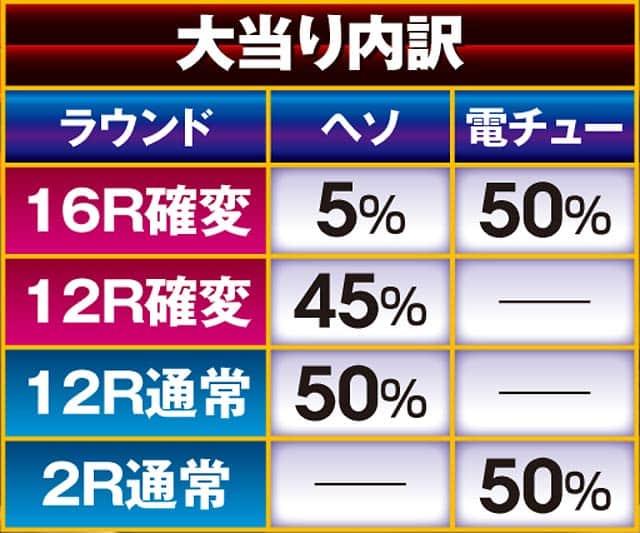 株式会社高尾 パチンコCR弾球黙示録カイジHIGH&LOW 大当り内訳