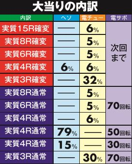 株式会社平和 CR TVアニメーション 弱虫ペダル99ver 大当り内訳
