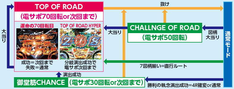 株式会社平和 CR TVアニメーション 弱虫ペダル99ver ゲームフロー