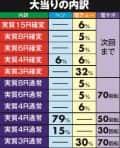 株式会社平和 CR TVアニメーション 弱虫ペダル99ver 大当たり内訳