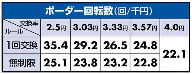 新台 百花繚乱 サムライブライド99ver. ボーダーライン
