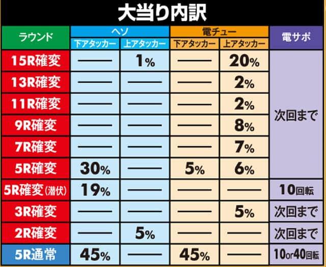 株式会社平和 CR百花繚乱 サムライブライド99ver. 大当り内訳