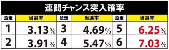G1優駿倶楽部2(ダービークラブ2)の連闘チャンスの突入率による設定差
