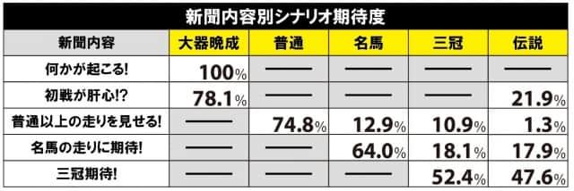 G1優駿倶楽部2(ダービークラブ2)の新聞内容とシナリオ