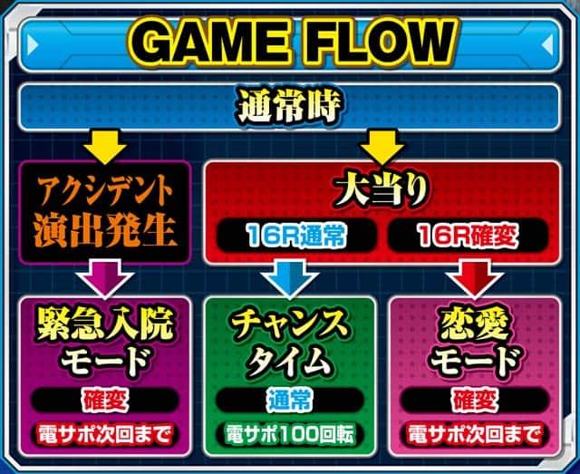 京楽産業株式会社 CRぱちんこ冬のソナタRemember ゲームフロー