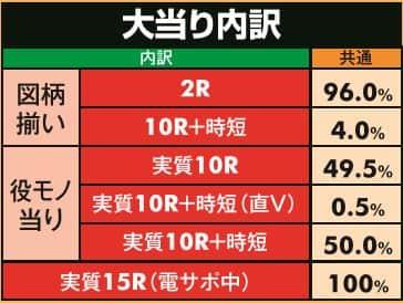 株式会社大一商会 極閃ぱちんこCRうしおととら 3200ver. 大当り内訳