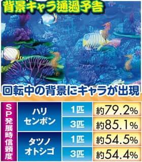スーパー海物語 IN JAPAN 背景キャラ通過予告 信頼度