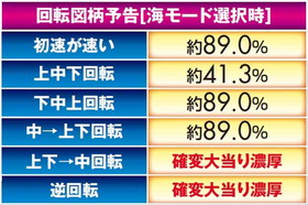 スーパー海物語 IN JAPAN 図柄予告 信頼度