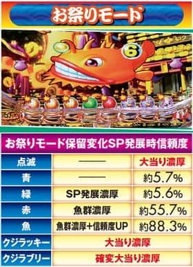 スーパー海物語 IN JAPAN 保留変化 信頼度 お祭りモード