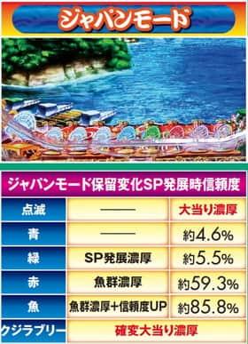 スーパー海物語 IN JAPAN 保留変化 信頼度 ジャパンモード