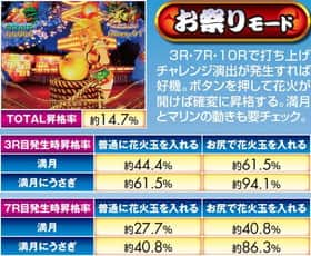 スーパー海物語 IN JAPAN ラウンド中昇格 信頼度 お祭りモード
