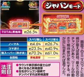 スーパー海物語 IN JAPAN ラウンド中昇格 信頼度 ジャパンモード