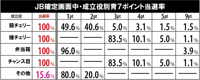 HEY!鏡(へいかがみ)のJB確定画面中の青7ポイント当選率