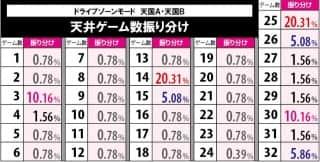 HEY!鏡(へいかがみ)のMAP抽選によるKC当選当選率(天国A,天国B)