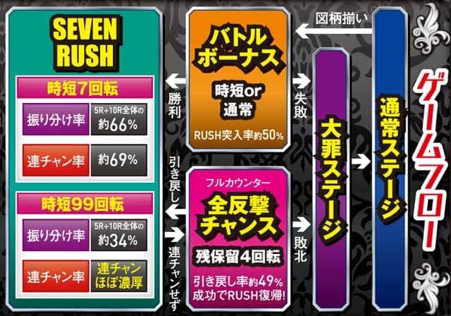 サミー株式会社 P七つの大罪 強欲Ver. ゲームフロー