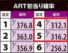 バジリスク~甲賀忍法帖~lllのARTの初当たり確率の紹介