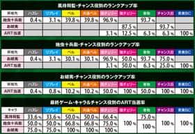 バジリスク~甲賀忍法帖~lllのCZ中の抽選数値の紹介
