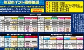 バジリスク~甲賀忍法帖~lllの無双ポイント獲得抽選の紹介