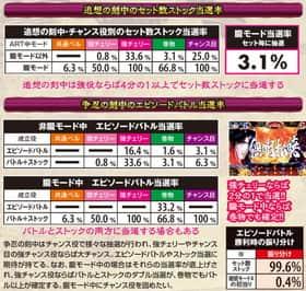 バジリスク~甲賀忍法帖~lllのART中の上乗せ当選率の紹介