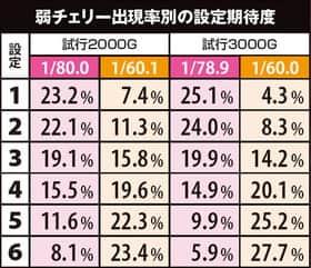 バジリスク~甲賀忍法帖~lllの弱チェリー確率の設定期待度の紹介