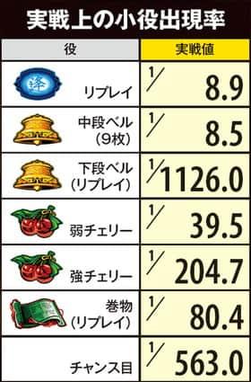 バジリスク~甲賀忍法帖~lllの実戦上の小役出現率の紹介
