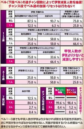 バジリスク~甲賀忍法帖~lllのベルによる伊賀人数減算抽選