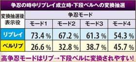 バジリスク~甲賀忍法帖~lllの勝利の鍵を握る下段ベル変換抽選