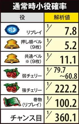 バジリスク~甲賀忍法帖~lllの通常時小役確率の紹介