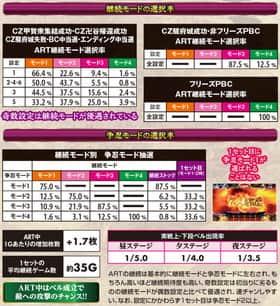 バジリスク~甲賀忍法帖~lllのARTモード選択率の紹介
