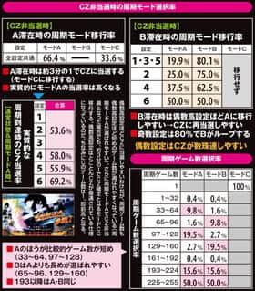 バジリスク~甲賀忍法帖~lllのCZ非当選時の周期モード選択率の紹介