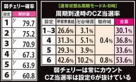 バジリスク~甲賀忍法帖~lllの弱チェリーとCZが設定推測の軸の紹介