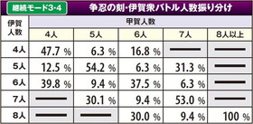 バジリスク~甲賀忍法帖~lllのバトル人数は継続モードによって決定される!