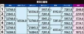 バジリスク~甲賀忍法帖~lllのBC確率の詳細