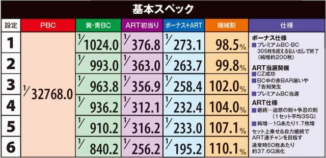 バジリスク~甲賀忍法帖~lllのボーナス確率・機械割