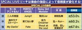 熱響!乙女フェスティバル ファン大感謝祭LIVE リーチ 信頼度 楽曲