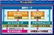株式会社平和 CR熱響!乙女フェスティバル ファン大感謝祭LIVE 99.9ver. ゲームフロー