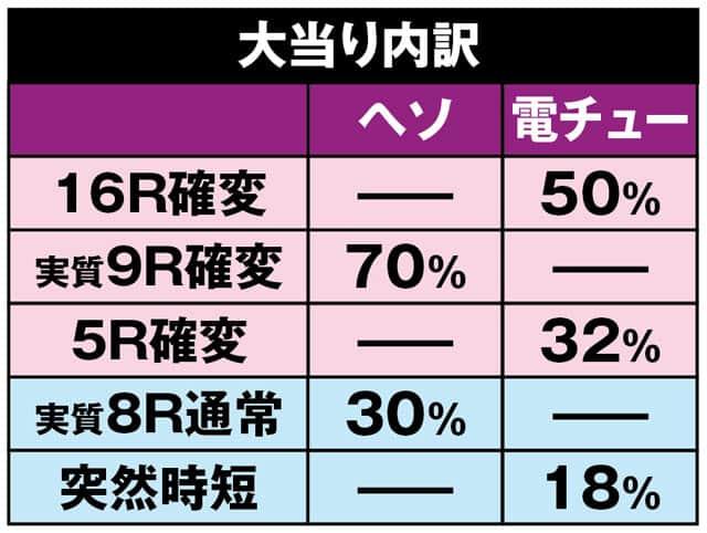 株式会社平和 CR銀河乙女H9AZ 大当り内訳