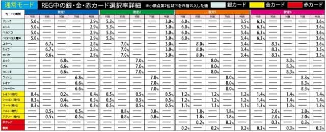 クレアの秘宝伝3のREG中カード選択率(通常モード②)