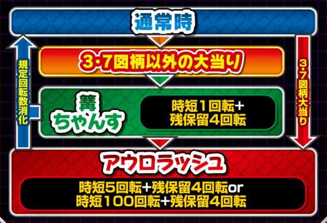 株式会社ソフィア P Rewrite GLA ゲームフロー