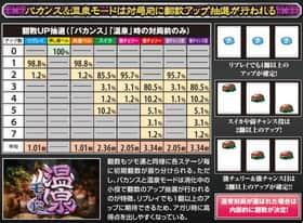 麻雀格闘倶楽部2のバカンスモード中の抽選数値の一覧表