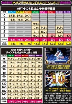 麻雀格闘倶楽部2のART中の抽選数値の一覧表