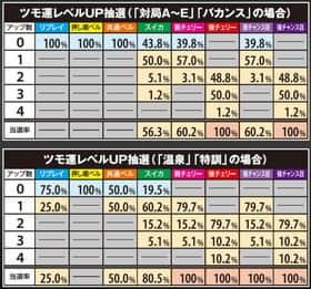 麻雀格闘倶楽部2のツモ運レベルUP抽選の一覧表