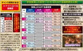 麻雀格闘倶楽部2の実戦上のART当選周期の紹介