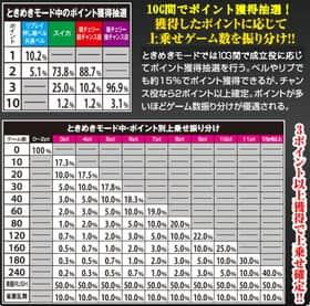 麻雀格闘倶楽部2のときめきモード中の抽選の一覧表