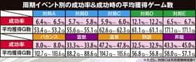 麻雀格闘倶楽部2の周期イベント別の成功率&成功時の平均獲得ゲーム数