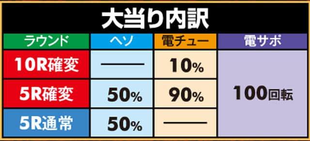 株式会社アムテックス P戦国乙女5 1/219~1/184ver. 大当り内訳