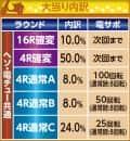 株式会社竹屋 CRミニミニモンスター3イナズマVer. 大当たり内訳