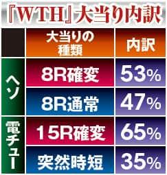株式会社サンスリー CR無双OROCHI 大当り内訳